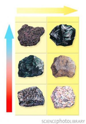 This table shows different extrusive (volcanic) igneous rocks. Left, from top: scoria, basalt, gabbro. Right, from top: obsidian, rhyolite, granite. Extrusive igneous rocks form when molten rock (magma) is cooled outside the ground, either in the air or underwater. Each rock's properties depend on how fast it cools and how much silica is present. The faster it cools, the finer the grains within the rock. Here the left arrow shows the speed of cooling (size of grain), where red is slow (coarse grained) and blue is fast (fine grained). The top arrow shows increasing silica content from left (mafic) to right (felsic). Credit:  Gary Hinck/Science Photo Library, http://www.sciencephoto.com/media/88178/enlarge